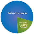 A pie chart showing  with text that says 80% of the results come from 20% of the stuff