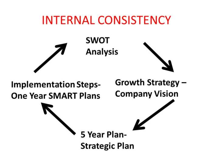 illustration, arrows moving in a circle from SWOT to Growth Strategy to Strategic Plan to Implementation and back to SWOT